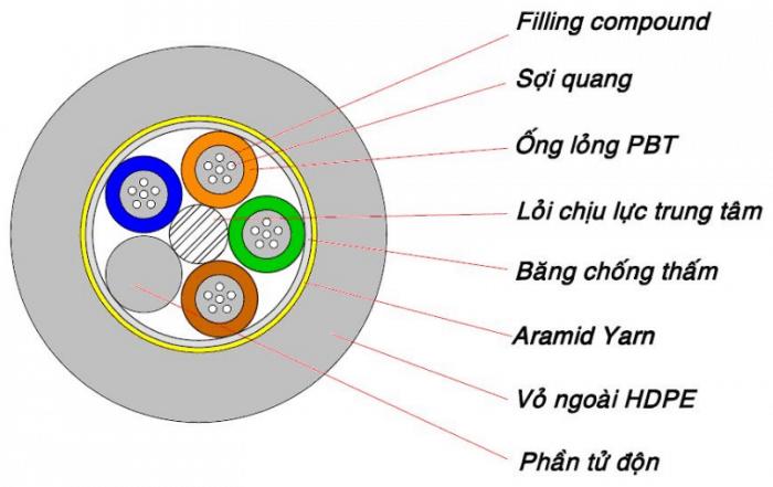 Cáp quang và cáp đồng trục khác biệt ở điểm nào? 1 Cáp quang và cáp đồng trục khác biệt ở điểm nào?