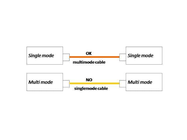 Phân biệt sợi quang singlemode và multimode 3 Phân biệt sợi quang singlemode và multimode