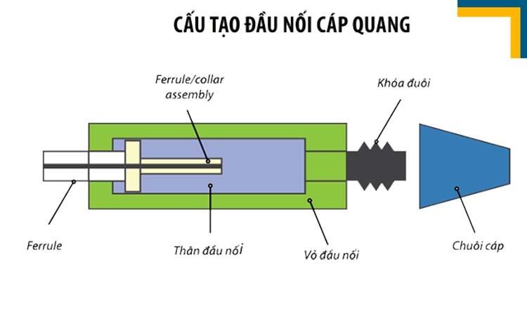 cách nối dây cáp quang vào modem 3 Hướng dẫn cách nối dây cáp quang vào modem