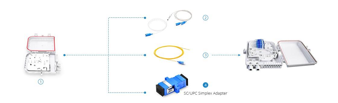 Adapter quang là gì?